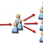Планиране и поставяне на задачи в рекламата